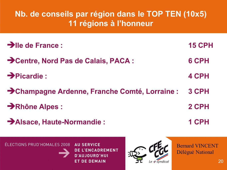 20 Nb. de conseils par région dans le TOP TEN (10x5) 11 régions à lhonneur Ile de France : 15 CPH Centre, Nord Pas de Calais, PACA :6 CPH Picardie :4