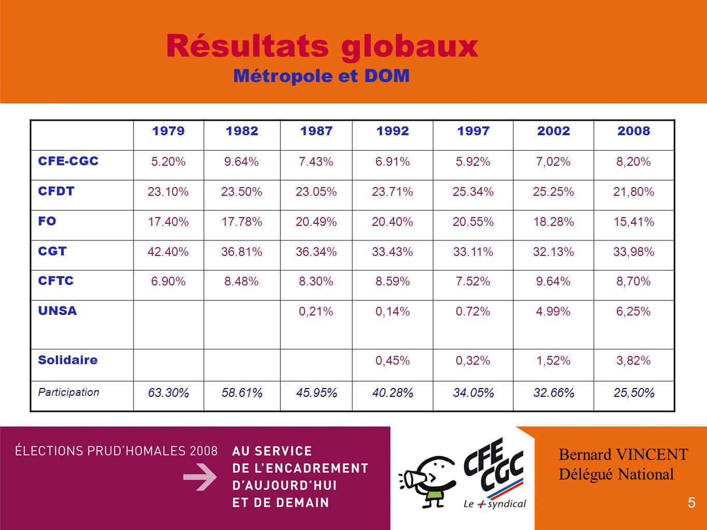 5 1979198219871992199720022008 CFE-CGC 5.20%9.64%7.43%6.91%5.92%7,02%8,20% CFDT 23.10%23.50%23.05%23.71%25.34%25.25%21,80% FO 17.40%17.78%20.49%20.40%20.55%18.28%15,41% CGT 42.40%36.81%36.34%33.43%33.11%32.13%33,98% CFTC 6.90%8.48%8.30%8.59%7.52%9.64%8,70% UNSA 0,21%0,14%0.72%4.99%6,25% Solidaire 0,45%0,32%1,52%3,82% Participation 63.30%58.61%45.95%40.28%34.05%32.66%25,50% Résultats globaux Métropole et DOM Bernard VINCENT Délégué National