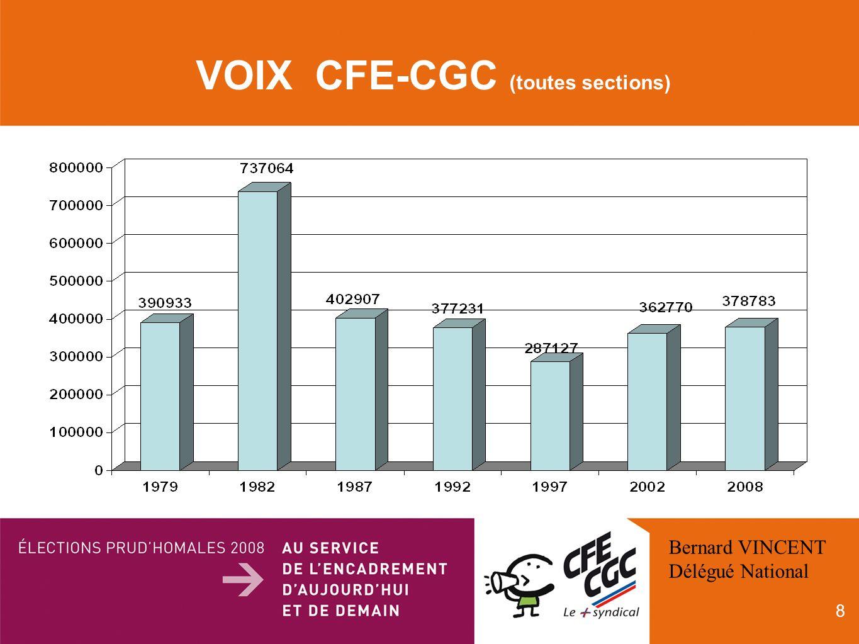 8 VOIX CFE-CGC (toutes sections) Bernard VINCENT Délégué National