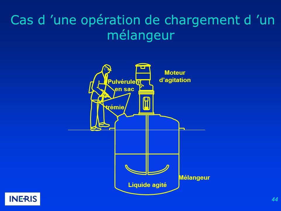 44 Mélangeur Liquide agité trémie Moteur dagitation Pulvérulent en sac Cas d une opération de chargement d un mélangeur