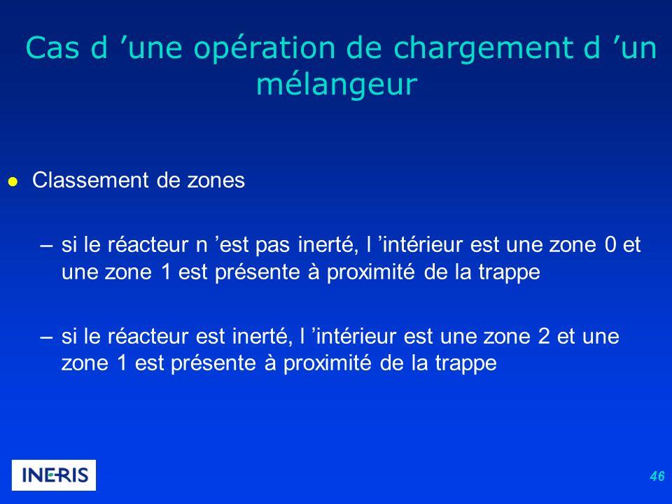 46 l Classement de zones –si le réacteur n est pas inerté, l intérieur est une zone 0 et une zone 1 est présente à proximité de la trappe –si le réact