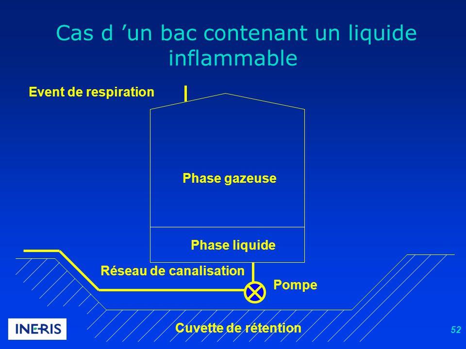 52 Event de respiration Phase liquide Phase gazeuse Réseau de canalisation Pompe Cuvette de rétention Cas d un bac contenant un liquide inflammable