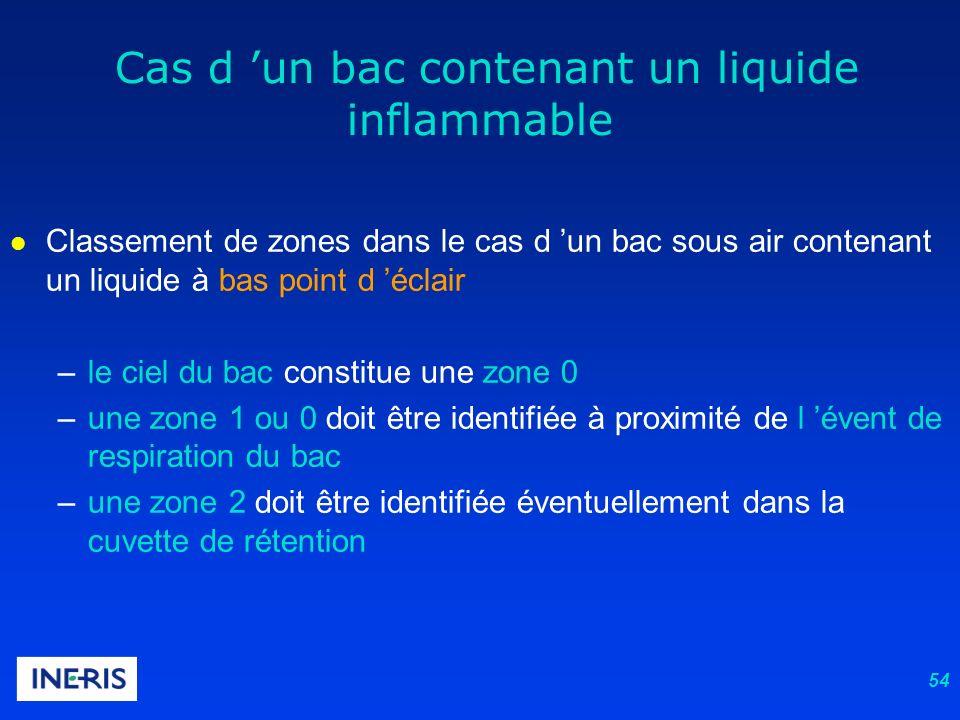 54 l Classement de zones dans le cas d un bac sous air contenant un liquide à bas point d éclair –le ciel du bac constitue une zone 0 –une zone 1 ou 0