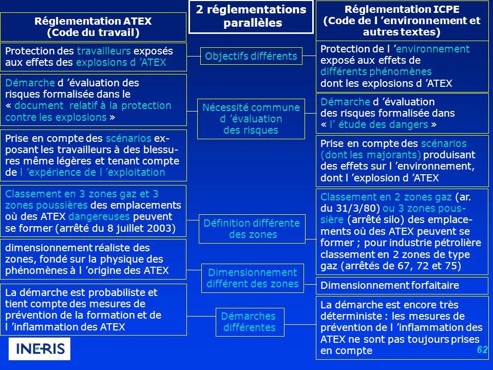 62 Protection des travailleurs exposés aux effets des explosions d ATEX Protection de l environnement exposé aux effets de différents phénomènes dont