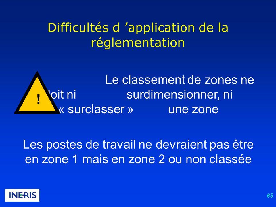 65 Difficultés d application de la réglementation Le classement de zones ne doit ni surdimensionner, ni « surclasser » une zone Les postes de travail