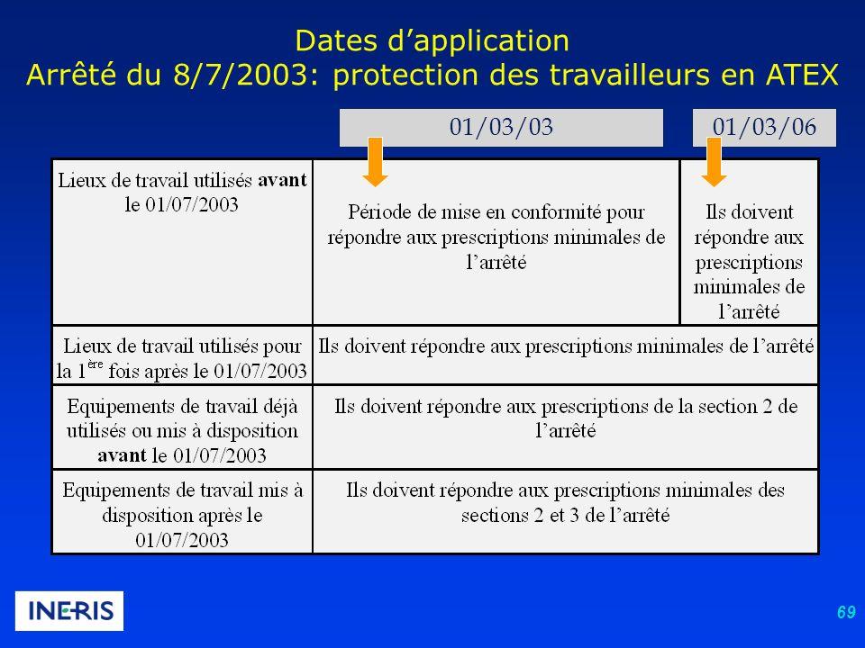 69 Dates dapplication Arrêté du 8/7/2003: protection des travailleurs en ATEX 01/03/0301/03/06