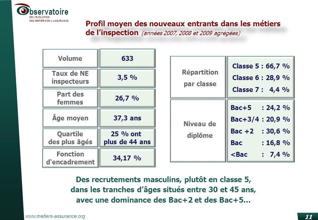 www.metiers-assurance.org bservatoire DE L'EVOLUTION DES METIERS DE L'ASSURANCE 11 Des recrutements masculins, plutôt en classe 5, dans les tranches d