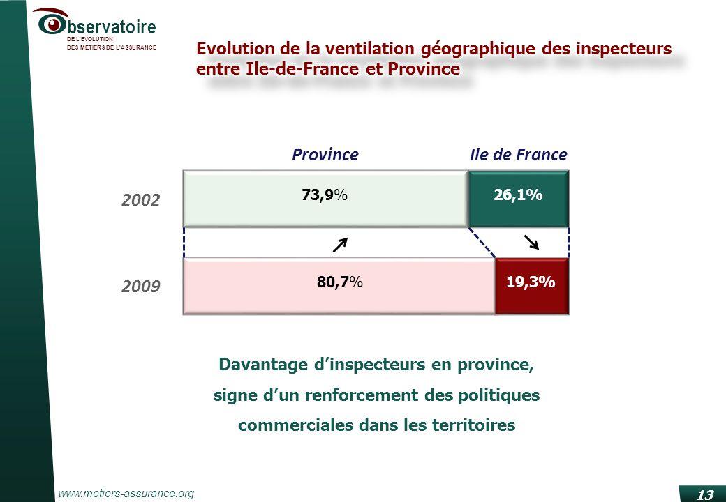 www.metiers-assurance.org bservatoire DE L EVOLUTION DES METIERS DE L ASSURANCE 13 Davantage dinspecteurs en province, signe dun renforcement des politiques commerciales dans les territoires 73,9% 26,1% 2002 47,8% 80,7%19,3% 2009 ProvinceIle de France