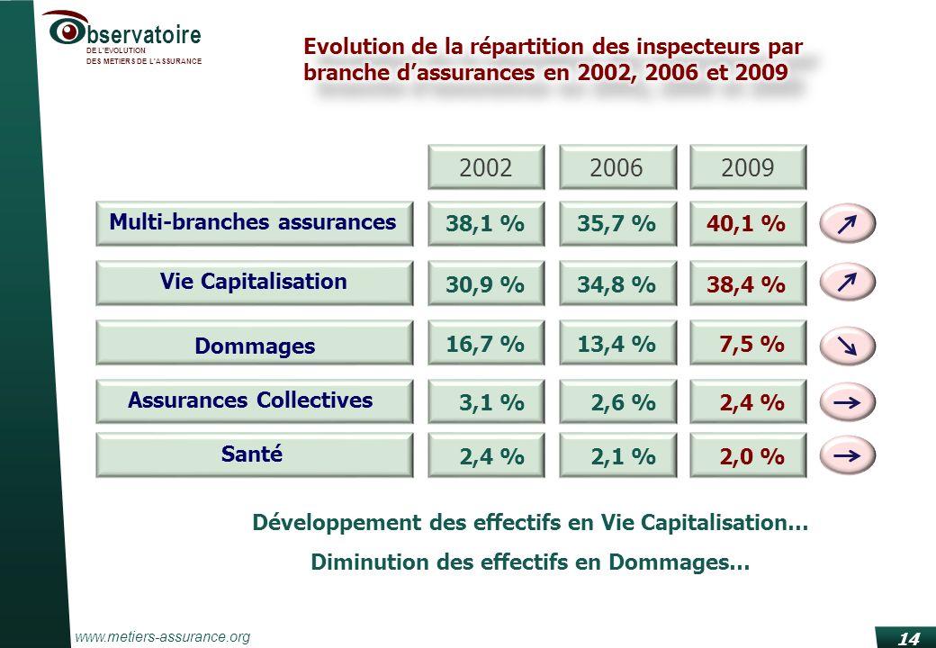 www.metiers-assurance.org bservatoire DE L EVOLUTION DES METIERS DE L ASSURANCE 14 Développement des effectifs en Vie Capitalisation… Diminution des effectifs en Dommages… Multi-branches assurances Vie Capitalisation Dommages Assurances Collectives Santé 200220062009 38,1 %35,7 %40,1 % 30,9 %34,8 %38,4 % 16,7 %13,4 % 7,5 % 3,1 % 2,6 % 2,4 % 2,1 % 2,0 %