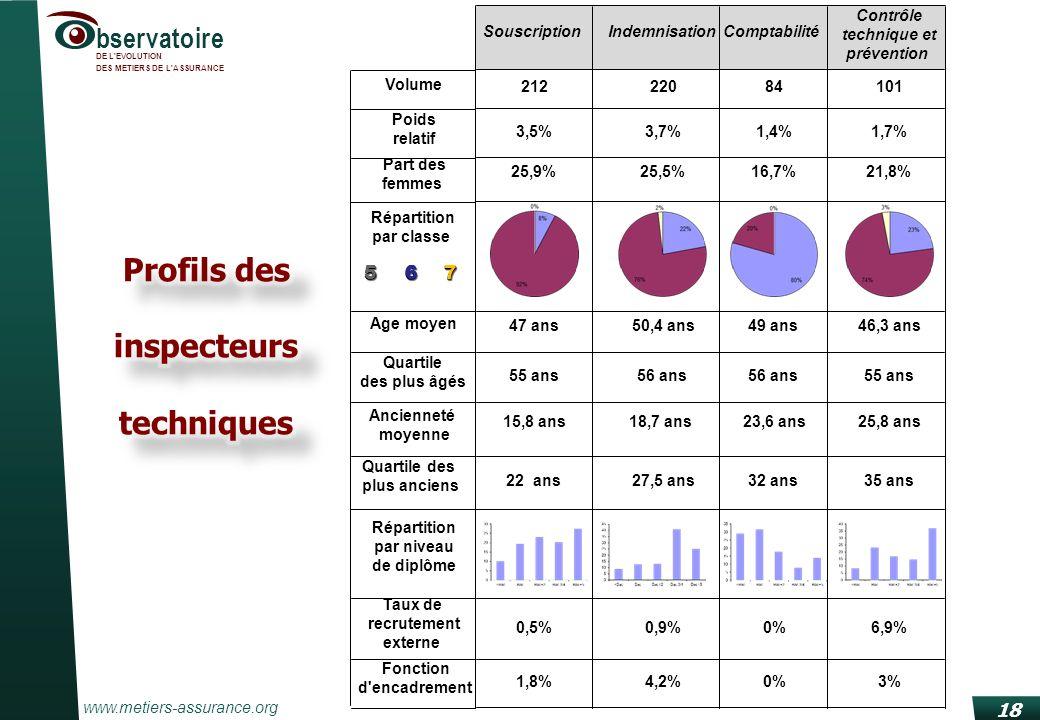 www.metiers-assurance.org bservatoire DE L'EVOLUTION DES METIERS DE L'ASSURANCE 18 SouscriptionIndemnisationComptabilité Contrôle technique et prévent