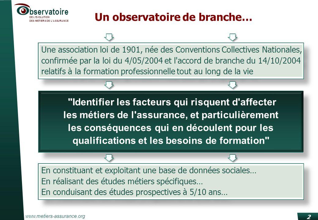 www.metiers-assurance.org bservatoire DE L'EVOLUTION DES METIERS DE L'ASSURANCE 2 Un observatoire de branche… Une association loi de 1901, née des Con