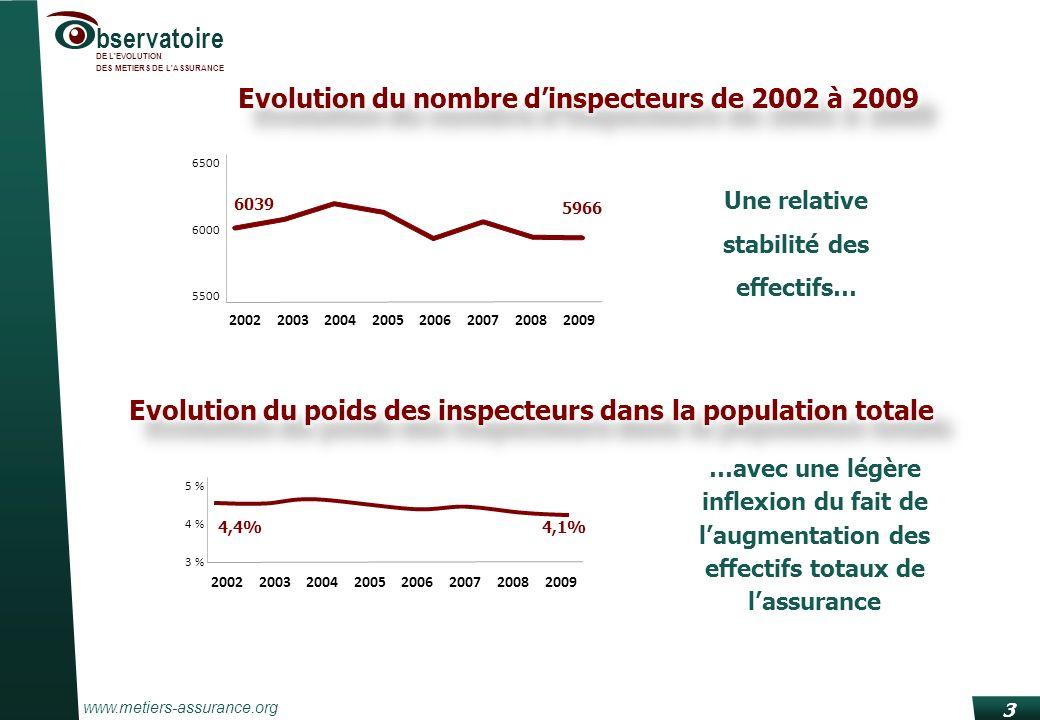 www.metiers-assurance.org bservatoire DE L'EVOLUTION DES METIERS DE L'ASSURANCE 3 5500 6000 6500 20022003200420052006200720082009 6039 5966 Une relati