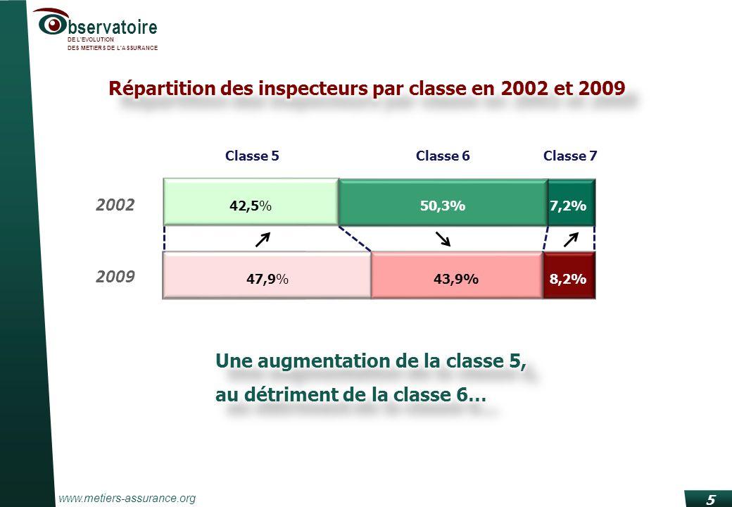 www.metiers-assurance.org bservatoire DE L EVOLUTION DES METIERS DE L ASSURANCE cl.6 50% cl.5 47,8% cl.6 43,9% cl.7 8,2% cl.6 32,5% cl.7 10,7% Plus de classe 6 et moins de classe 5 chez les inspecteurs, mais les écarts se réduisent… 6