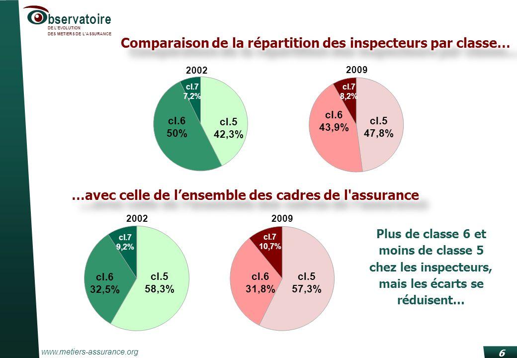 www.metiers-assurance.org bservatoire DE L'EVOLUTION DES METIERS DE L'ASSURANCE cl.6 50% cl.5 47,8% cl.6 43,9% cl.7 8,2% cl.6 32,5% cl.7 10,7% Plus de