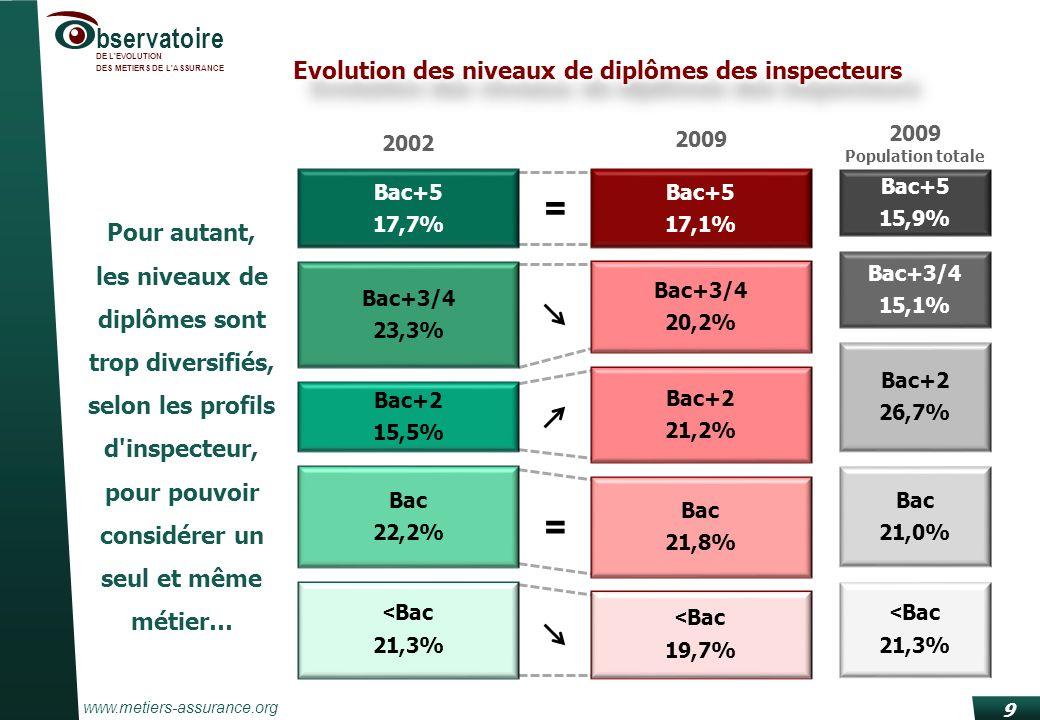 www.metiers-assurance.org bservatoire DE L EVOLUTION DES METIERS DE L ASSURANCE = = 9 Bac+5 17,1% Bac+3/4 20,2% Bac+2 21,2% Bac 21,8% < Bac 19,7% 2009 Bac+5 17,7% Bac+3/4 23,3% Bac+2 15,5% Bac 22,2% < Bac 21,3% 2002 Pour autant, les niveaux de diplômes sont trop diversifiés, selon les profils d inspecteur, pour pouvoir considérer un seul et même métier… Bac+5 15,9% Bac+3/4 15,1% Bac+2 26,7% Bac 21,0% < Bac 21,3% 2009 Population totale