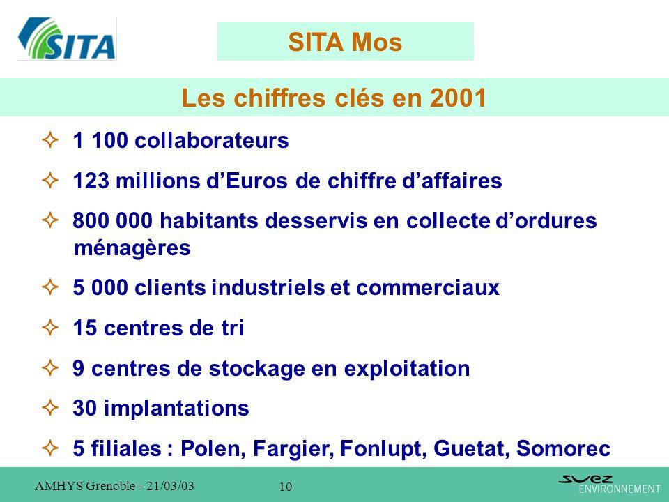 10 AMHYS Grenoble – 21/03/03 Les chiffres clés en 2001 1 100 collaborateurs 123 millions dEuros de chiffre daffaires 800 000 habitants desservis en co