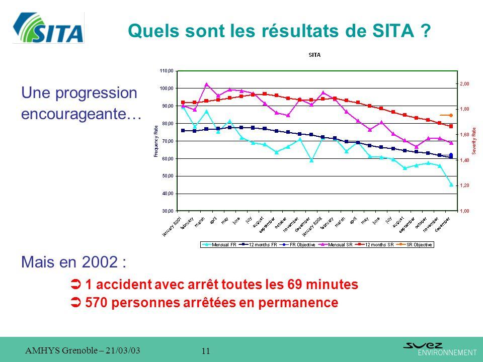 11 AMHYS Grenoble – 21/03/03 Quels sont les résultats de SITA ? Une progression encourageante… Mais en 2002 : 1 accident avec arrêt toutes les 69 minu