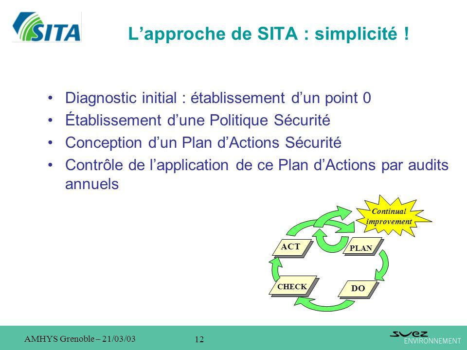 12 AMHYS Grenoble – 21/03/03 Lapproche de SITA : simplicité ! Diagnostic initial : établissement dun point 0 Établissement dune Politique Sécurité Con