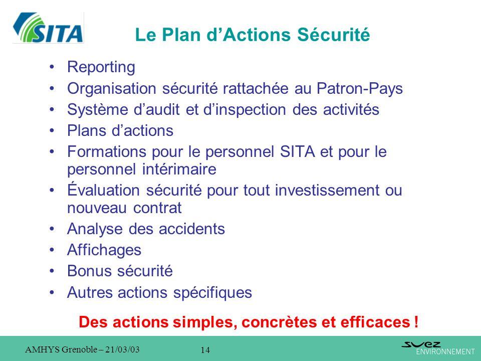 14 AMHYS Grenoble – 21/03/03 Le Plan dActions Sécurité Reporting Organisation sécurité rattachée au Patron-Pays Système daudit et dinspection des acti