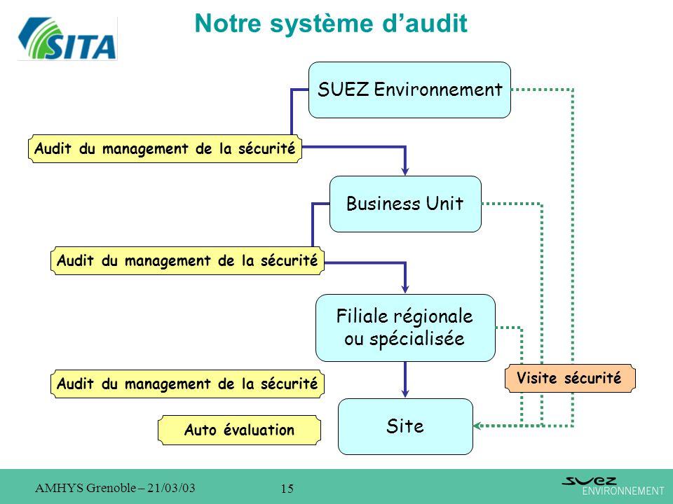 15 AMHYS Grenoble – 21/03/03 Notre système daudit SUEZ Environnement Business Unit Filiale régionale ou spécialisée Site Audit du management de la séc