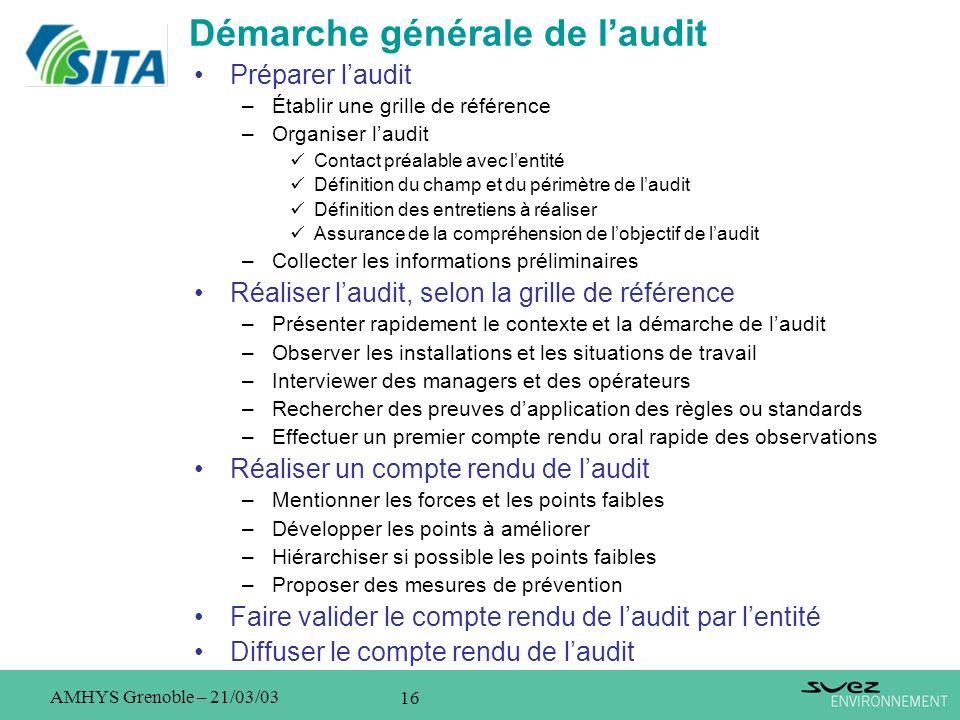 16 AMHYS Grenoble – 21/03/03 Démarche générale de laudit Préparer laudit –Établir une grille de référence –Organiser laudit Contact préalable avec len