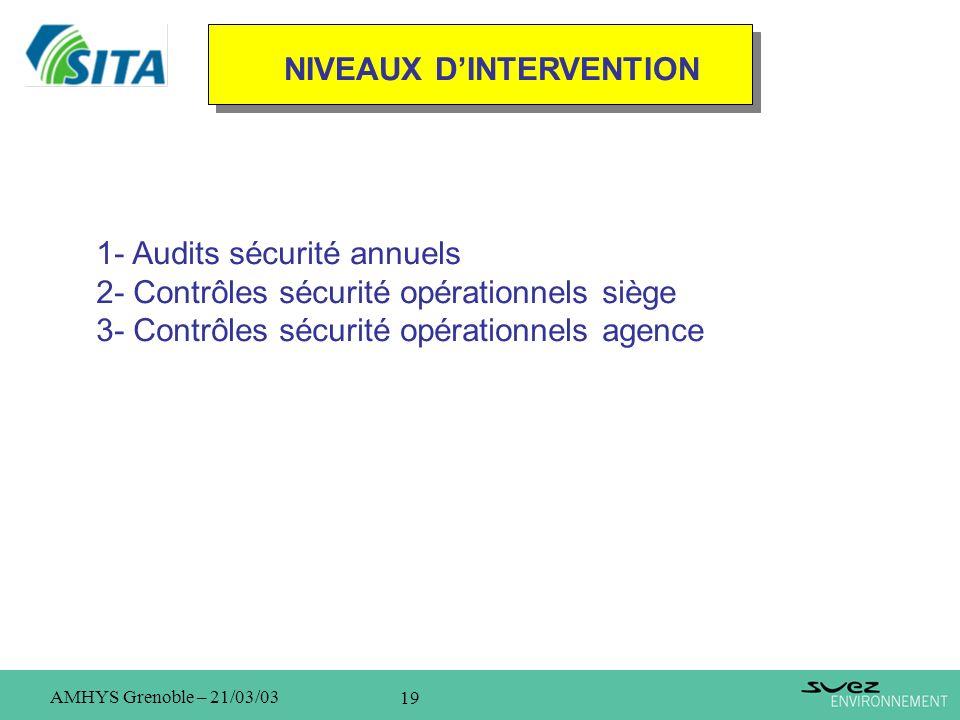 19 AMHYS Grenoble – 21/03/03 NIVEAUX DINTERVENTION 1- Audits sécurité annuels 2- Contrôles sécurité opérationnels siège 3- Contrôles sécurité opératio