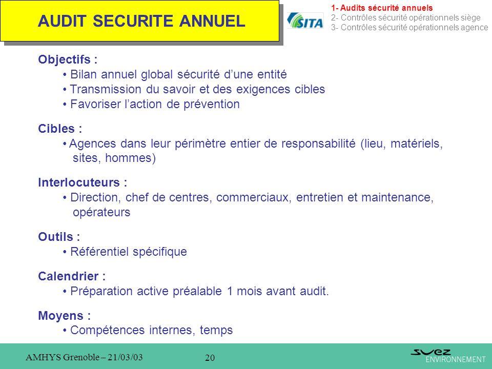 20 AMHYS Grenoble – 21/03/03 AUDIT SECURITE ANNUEL 1- Audits sécurité annuels 2- Contrôles sécurité opérationnels siège 3- Contrôles sécurité opératio