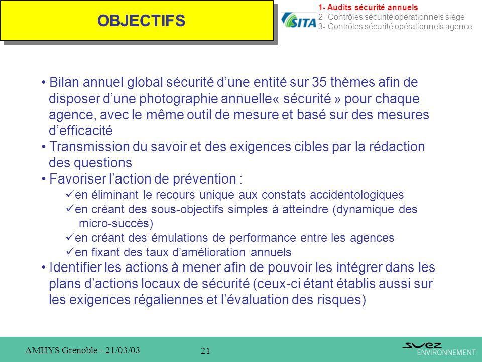 21 AMHYS Grenoble – 21/03/03 OBJECTIFS 1- Audits sécurité annuels 2- Contrôles sécurité opérationnels siège 3- Contrôles sécurité opérationnels agence