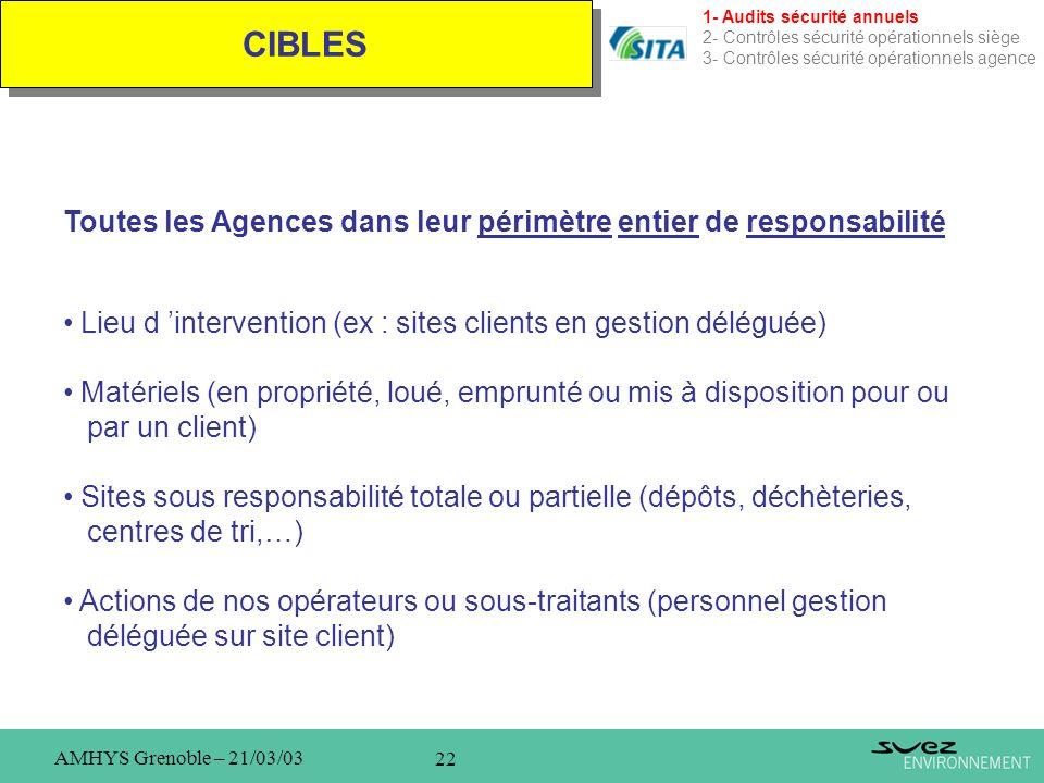 22 AMHYS Grenoble – 21/03/03 CIBLES 1- Audits sécurité annuels 2- Contrôles sécurité opérationnels siège 3- Contrôles sécurité opérationnels agence To