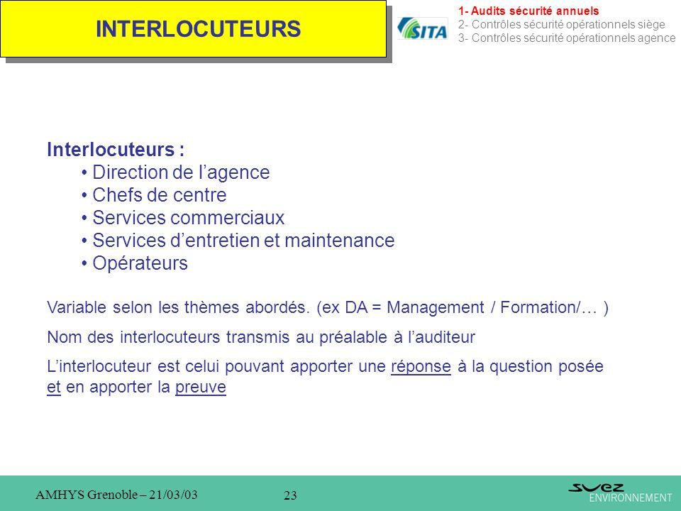 23 AMHYS Grenoble – 21/03/03 INTERLOCUTEURS 1- Audits sécurité annuels 2- Contrôles sécurité opérationnels siège 3- Contrôles sécurité opérationnels a