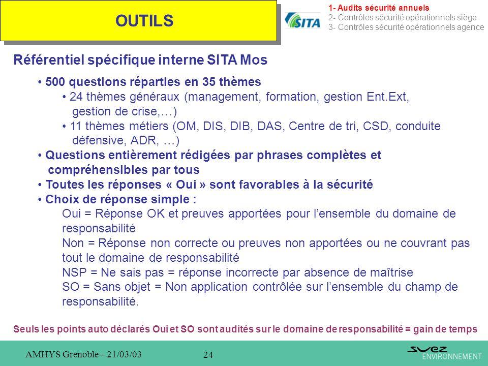 24 AMHYS Grenoble – 21/03/03 OUTILS 1- Audits sécurité annuels 2- Contrôles sécurité opérationnels siège 3- Contrôles sécurité opérationnels agence Ré