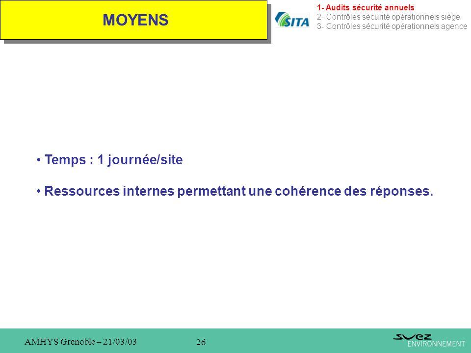 26 AMHYS Grenoble – 21/03/03 MOYENS 1- Audits sécurité annuels 2- Contrôles sécurité opérationnels siège 3- Contrôles sécurité opérationnels agence Te