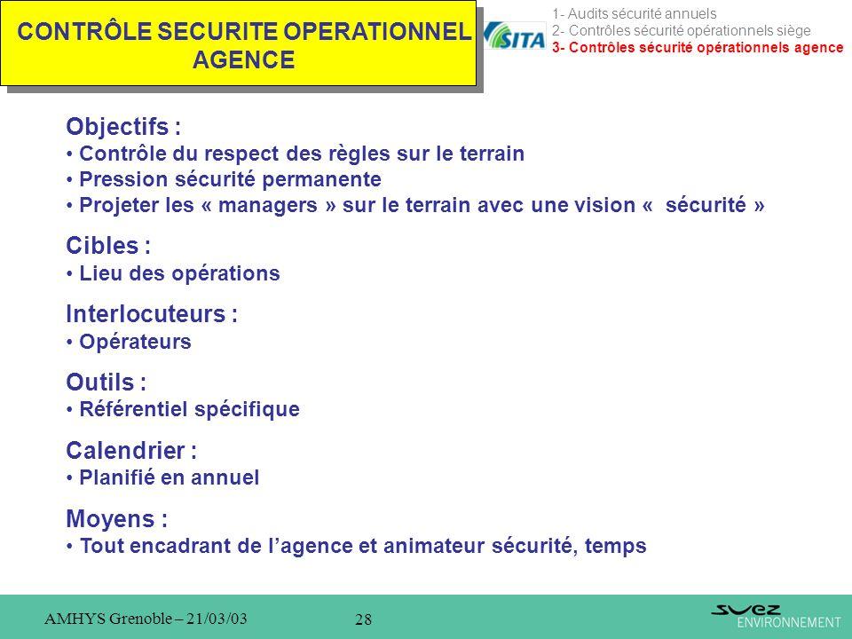 28 AMHYS Grenoble – 21/03/03 CONTRÔLE SECURITE OPERATIONNEL AGENCE 1- Audits sécurité annuels 2- Contrôles sécurité opérationnels siège 3- Contrôles s
