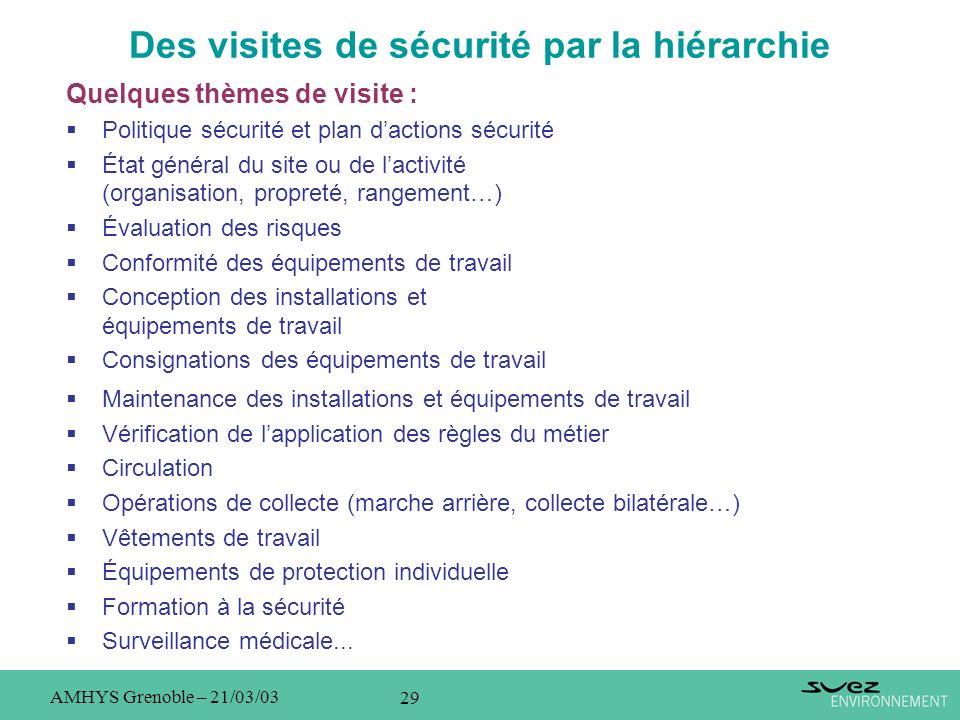 29 AMHYS Grenoble – 21/03/03 Des visites de sécurité par la hiérarchie Quelques thèmes de visite : Politique sécurité et plan dactions sécurité État g