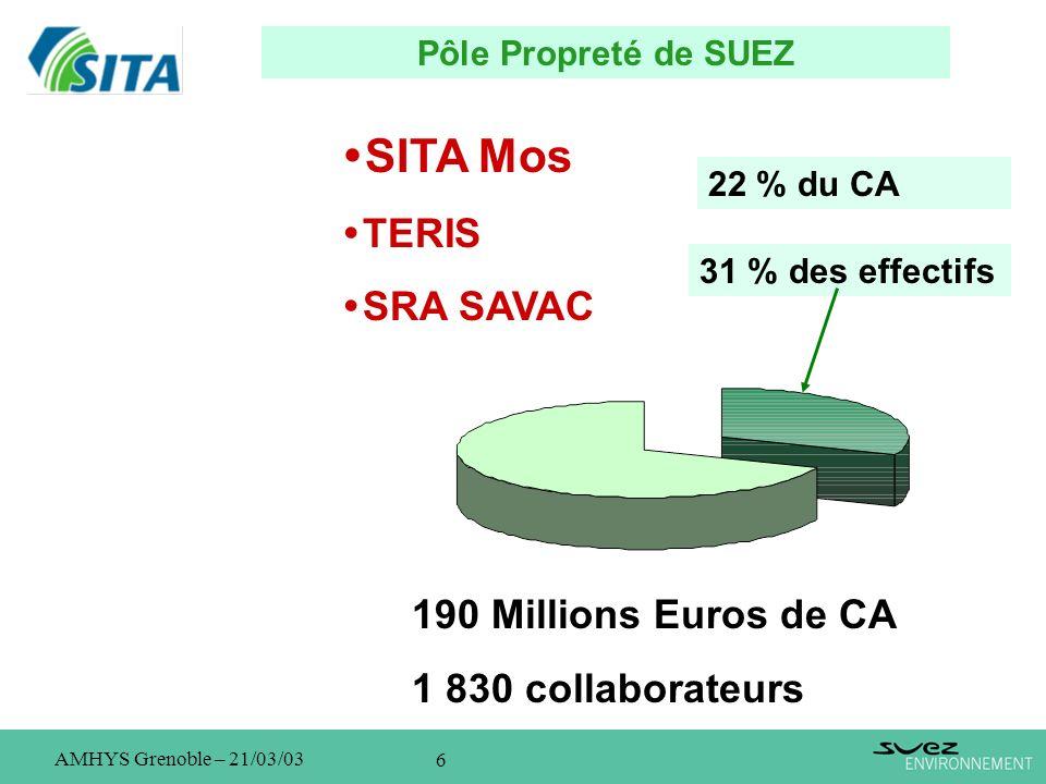 7 AMHYS Grenoble – 21/03/03 SITA Mos en Rhône-Alpes et Auvergne La gestion globale des déchets