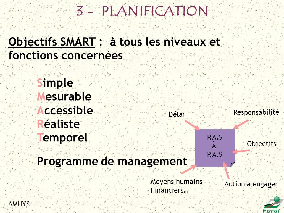 AMHYS Objectifs SMART : à tous les niveaux et fonctions concernées Simple Mesurable Accessible Réaliste Temporel Programme de management P.A.S À P.A.S