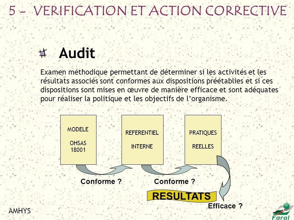 AMHYS Audit Examen méthodique permettant de déterminer si les activités et les résultats associés sont conformes aux dispositions préétablies et si ce