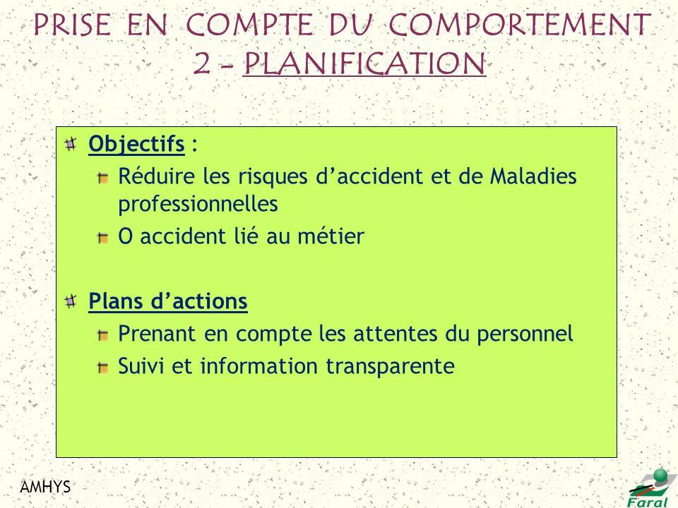 AMHYS Objectifs : Réduire les risques daccident et de Maladies professionnelles O accident lié au métier Plans dactions Prenant en compte les attentes