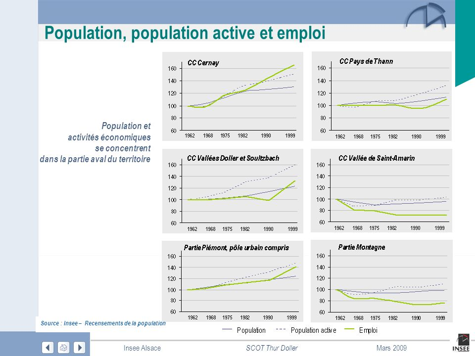 Page 17 SCOT Thur Doller Insee AlsaceMars 2009 Population, population active et emploi Source : Insee – Recensements de la population Population et ac