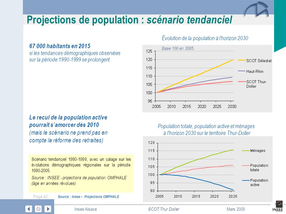 Page 42 SCOT Thur Doller Insee AlsaceMars 2009 Projections de population : scénario tendanciel Source : Insee – Projections OMPHALE 67 000 habitants e