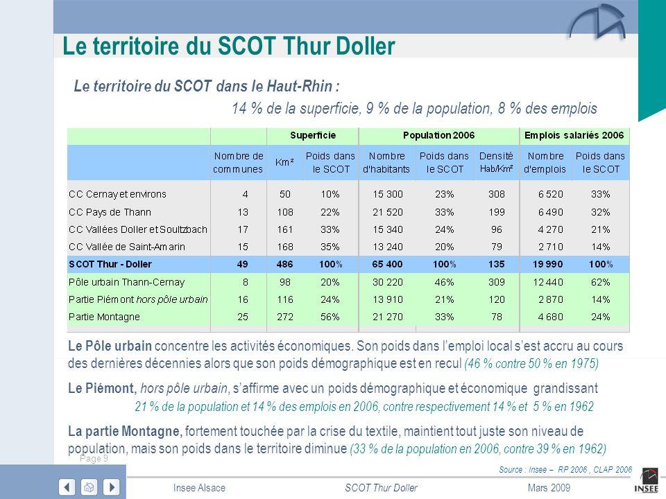 Page 10 SCOT Thur Doller Insee AlsaceMars 2009 Démographie : territoire du SCOT Thur Doller Une croissance démographique modérée La population du SCOT sest accrue de 2 200 habitants entre 1999 et 2006, soit une croissance de 0,5 % par an, proche de la moyenne dans le Haut-Rhin (0,6 %) Plus de la moitié de cette hausse est due à larrivée de nouveaux habitants, le solde migratoire, alimenté principalement par la périurbanisation mulhousienne, est en progression depuis 1990 et compense lérosion de lexcédent naturel Le taux de croissance sest stabilisé autour de 0,5 % par an depuis 1982, un rythme dévolution supérieur à celui enregistré dans le périmètre du SCOT de Mulhouse, mais plus faible que dans le Sundgau ou que dans le territoire du SCOT Rhin-Vignoble-Grand Ballon...