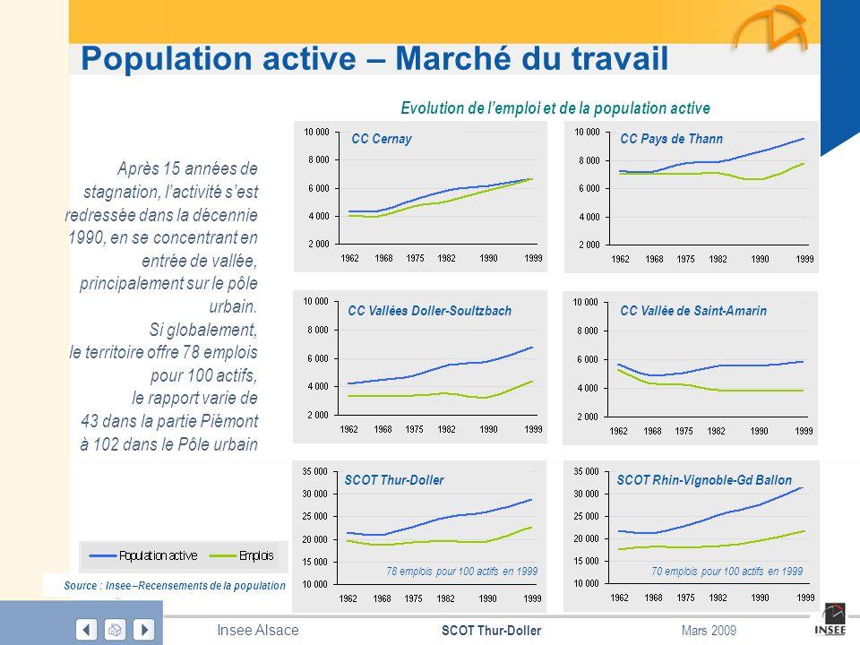 Page 11 SCOT Thur-Doller Insee Alsace Mars 2009 Population active – Marché du travail Source : Insee –Recensements de la population Après 15 années de