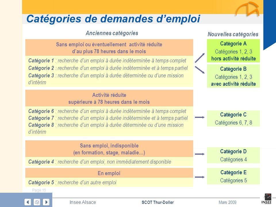 Page 15 SCOT Thur-Doller Insee Alsace Mars 2009 Catégories de demandes demploi Anciennes catégories Catégorie 1 : recherche dun emploi à durée indéter