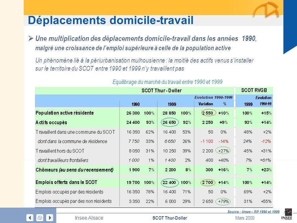 Page 18 SCOT Thur-Doller Insee Alsace Mars 2009 Déplacements domicile-travail Source : Insee – RP 1990 et 1999 Une multiplication des déplacements dom