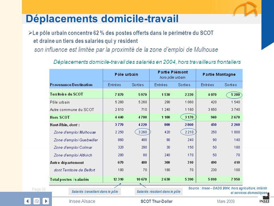 Page 20 SCOT Thur-Doller Insee Alsace Mars 2009 Déplacements domicile-travail Source : Insee – DADS 2004, hors agriculture, intérim et services domest