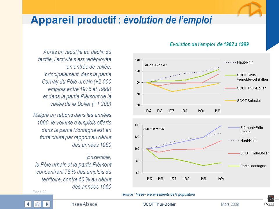 Page 29 SCOT Thur-Doller Insee Alsace Mars 2009 Appareil productif : évolution de lemploi Evolution de lemploi de 1962 à 1999 Après un recul lié au dé