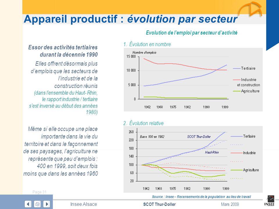 Page 31 SCOT Thur-Doller Insee Alsace Mars 2009 Appareil productif : évolution par secteur Source : Insee – Recensements de la population au lieu de t