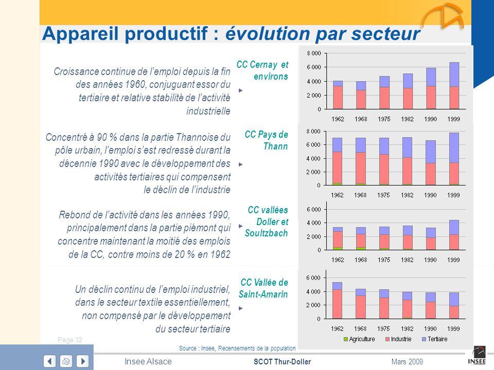 Page 32 SCOT Thur-Doller Insee Alsace Mars 2009 Source : Insee, Recensements de la population Appareil productif : évolution par secteur Croissance co