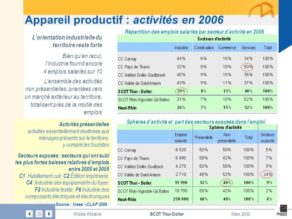 Page 33 SCOT Thur-Doller Insee Alsace Mars 2009 Appareil productif : activités en 2006 Source : Insee –CLAP 2006 Répartition des emplois salariés par