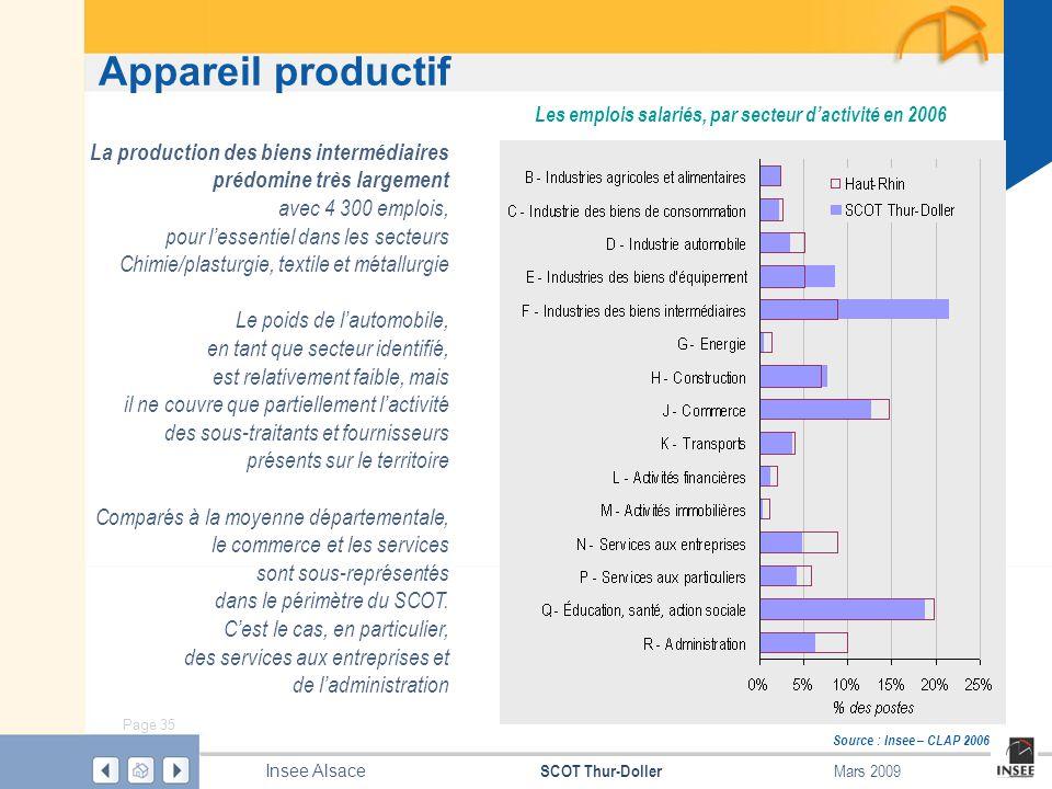 Page 35 SCOT Thur-Doller Insee Alsace Mars 2009 Appareil productif Source : Insee – CLAP 2006 Les emplois salariés, par secteur dactivité en 2006 La p